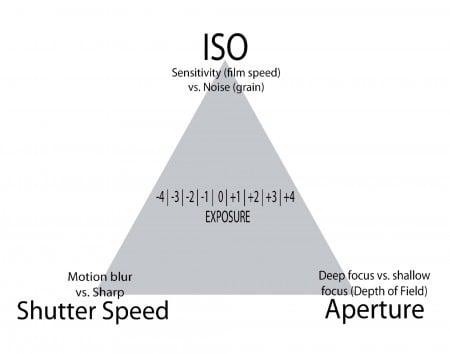 Basic Photography: Exposure Triangle