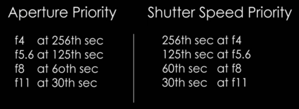 Shutter Speed and Aperture combination